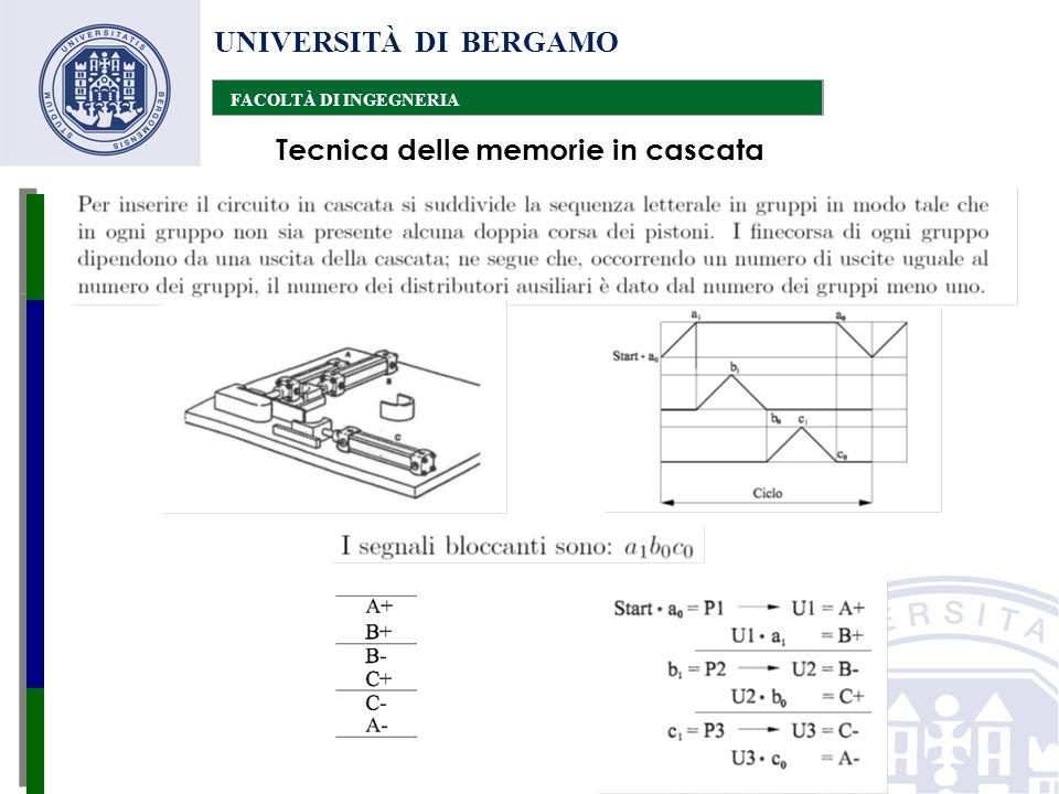 UNIVERSITÀ DI BERGAMO FACOLTÀ DI INGEGNERIA Tecnica delle memorie in cascata