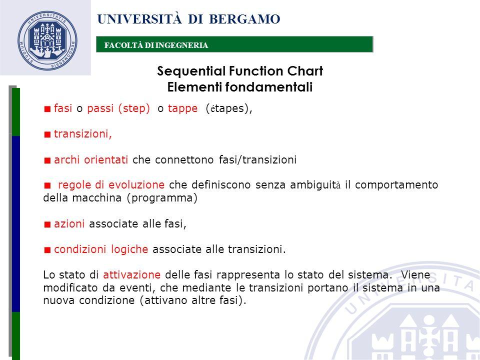 UNIVERSITÀ DI BERGAMO FACOLTÀ DI INGEGNERIA Sequential Function Chart Elementi fondamentali fasi o passi (step) o tappe ( é tapes), transizioni, archi