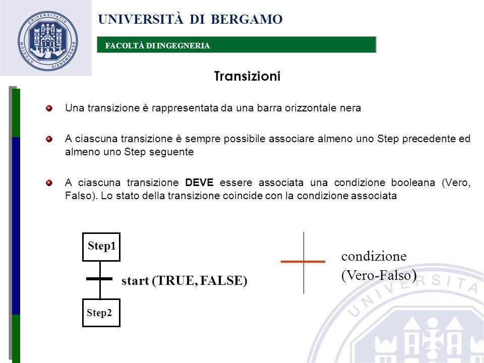 UNIVERSITÀ DI BERGAMO FACOLTÀ DI INGEGNERIA Una transizione è rappresentata da una barra orizzontale nera A ciascuna transizione è sempre possibile as