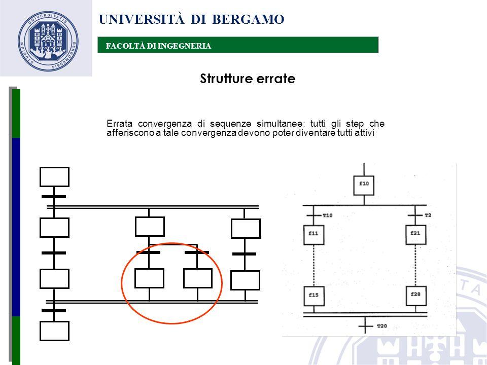 UNIVERSITÀ DI BERGAMO FACOLTÀ DI INGEGNERIA Errata convergenza di sequenze simultanee: tutti gli step che afferiscono a tale convergenza devono poter