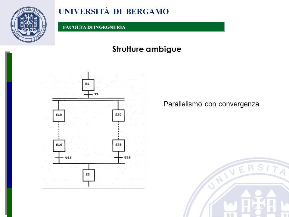 UNIVERSITÀ DI BERGAMO FACOLTÀ DI INGEGNERIA Strutture ambigue Parallelismo con convergenza
