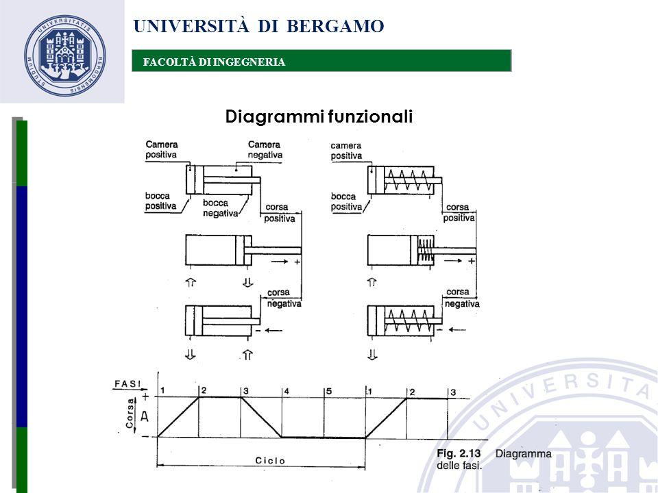 UNIVERSITÀ DI BERGAMO FACOLTÀ DI INGEGNERIA Diagrammi funzionali