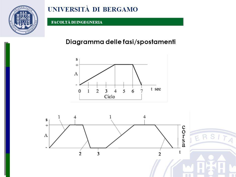 UNIVERSITÀ DI BERGAMO FACOLTÀ DI INGEGNERIA Diagramma delle fasi/spostamenti
