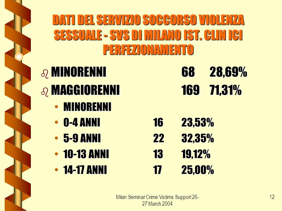Milan Seminar Crime Victims Support 26- 27 March 2004 12 DATI DEL SERVIZIO SOCCORSO VIOLENZA SESSUALE - SVS DI MILANO IST. CLIN ICI PERFEZIONAMENTO b