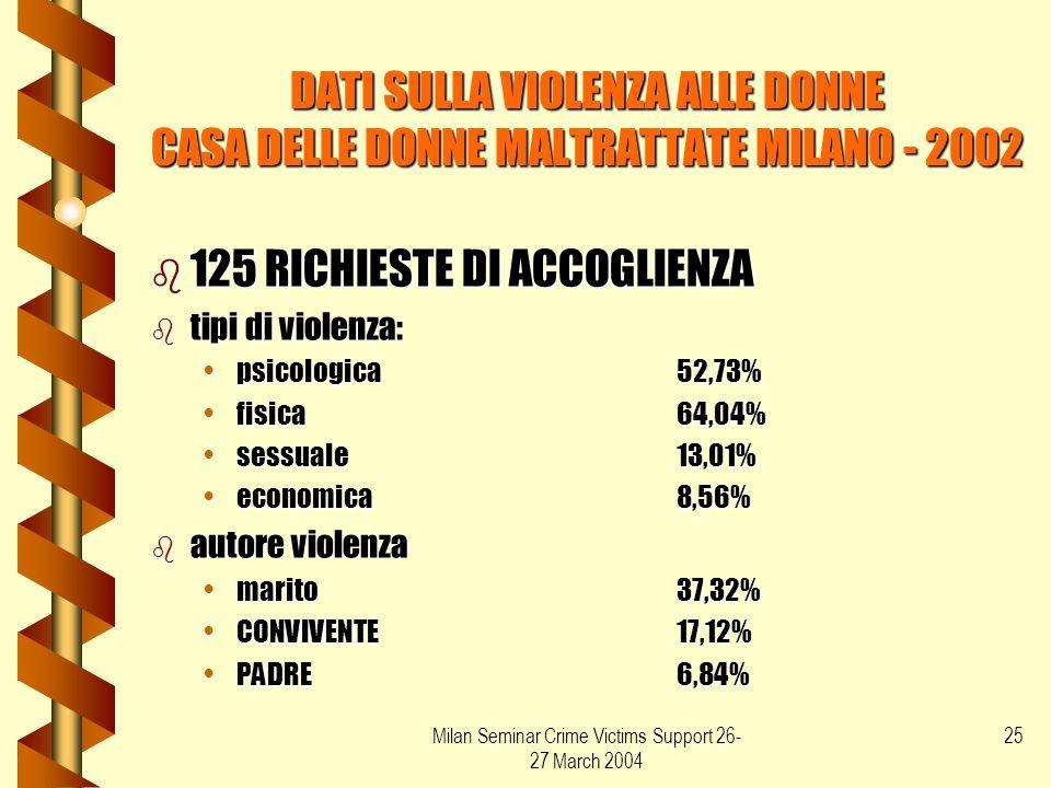 Milan Seminar Crime Victims Support 26- 27 March 2004 25 DATI SULLA VIOLENZA ALLE DONNE CASA DELLE DONNE MALTRATTATE MILANO - 2002 b 125 RICHIESTE DI