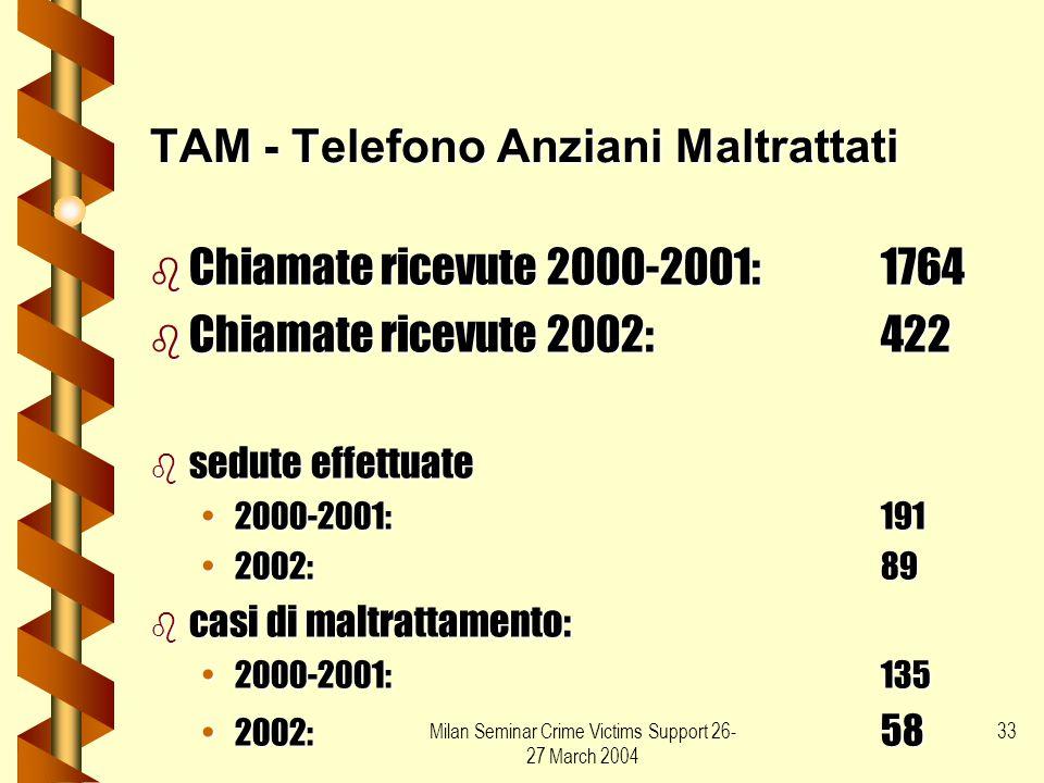 Milan Seminar Crime Victims Support 26- 27 March 2004 33 TAM - Telefono Anziani Maltrattati b Chiamate ricevute 2000-2001:1764 b Chiamate ricevute 200