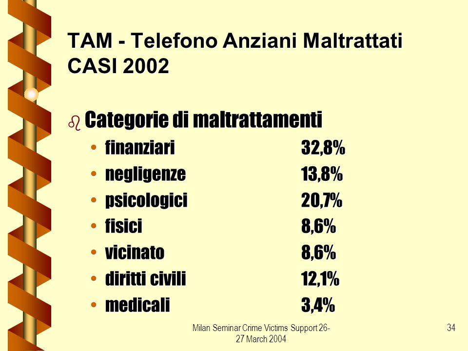 Milan Seminar Crime Victims Support 26- 27 March 2004 34 TAM - Telefono Anziani Maltrattati CASI 2002 b Categorie di maltrattamenti finanziari32,8%fin