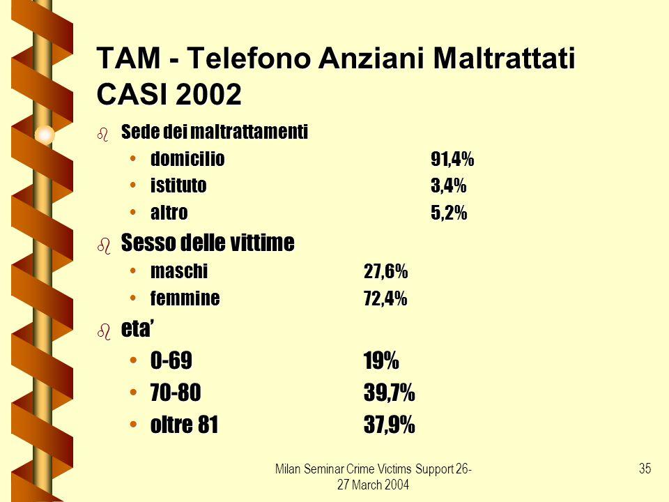 Milan Seminar Crime Victims Support 26- 27 March 2004 35 TAM - Telefono Anziani Maltrattati CASI 2002 b Sede dei maltrattamenti domicilio91,4%domicili
