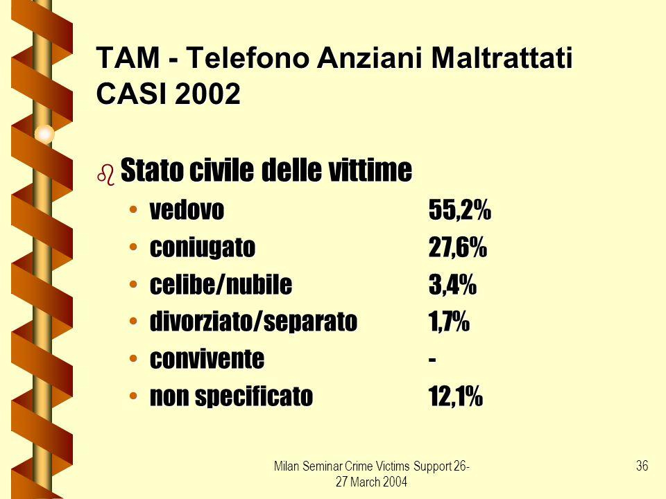 Milan Seminar Crime Victims Support 26- 27 March 2004 36 TAM - Telefono Anziani Maltrattati CASI 2002 b Stato civile delle vittime vedovo55,2%vedovo55