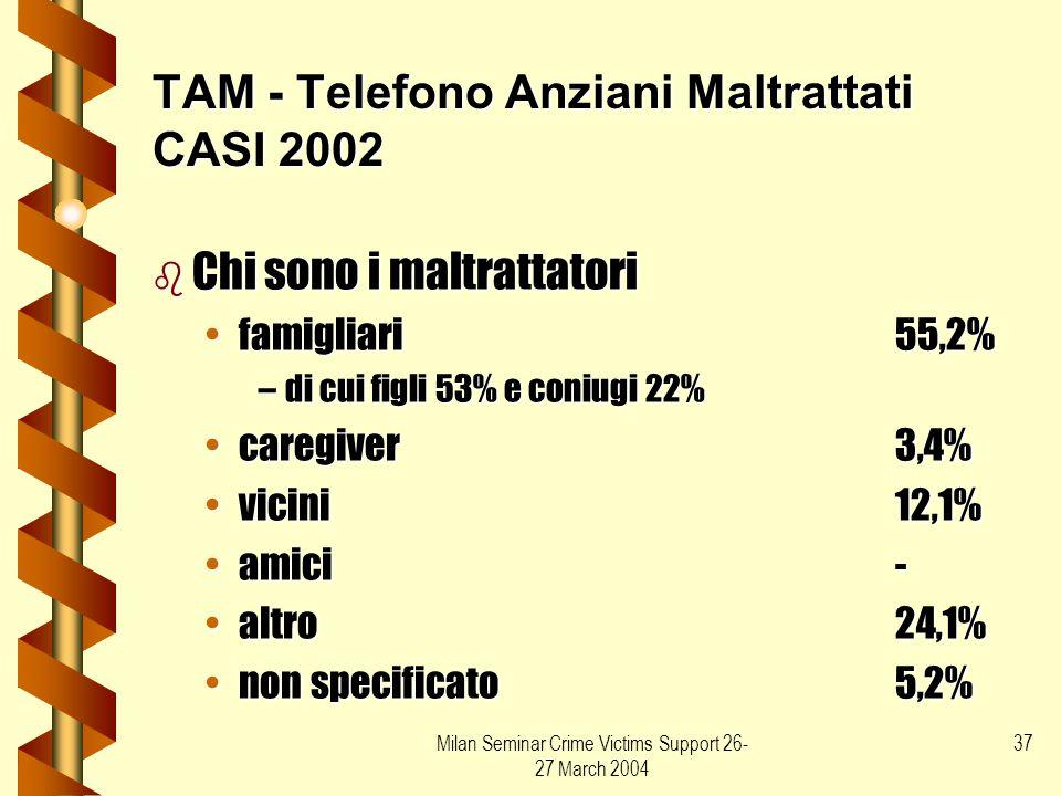 Milan Seminar Crime Victims Support 26- 27 March 2004 37 TAM - Telefono Anziani Maltrattati CASI 2002 b Chi sono i maltrattatori famigliari55,2%famigl