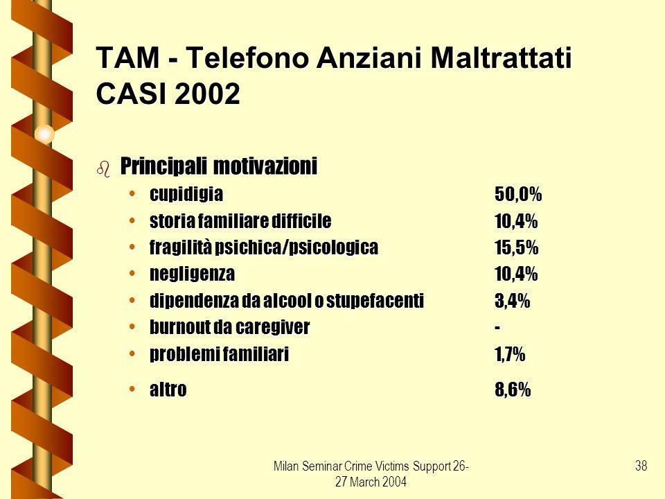 Milan Seminar Crime Victims Support 26- 27 March 2004 38 TAM - Telefono Anziani Maltrattati CASI 2002 b Principali motivazioni cupidigia50,0%cupidigia