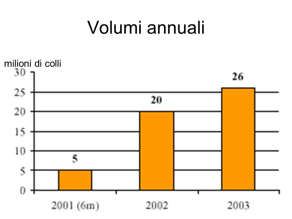 La variabilità dei rifornimenti Il 43% dell'attivita' tra ven e sab Da martedi'a sabato + 100% dei volumi di attivita'.