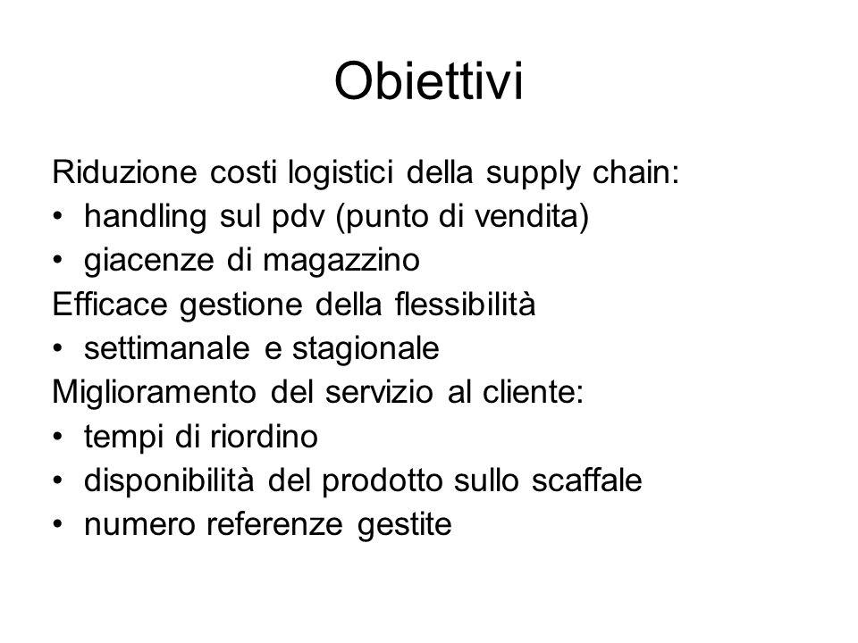 Obiettivi Riduzione costi logistici della supply chain: handling sul pdv (punto di vendita) giacenze di magazzino Efficace gestione della flessibilità
