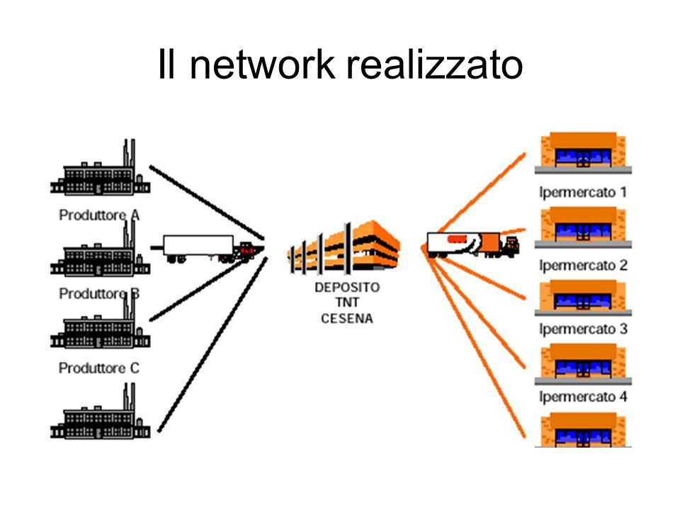 Gestione integrata della supply chain Ipercoop PDV