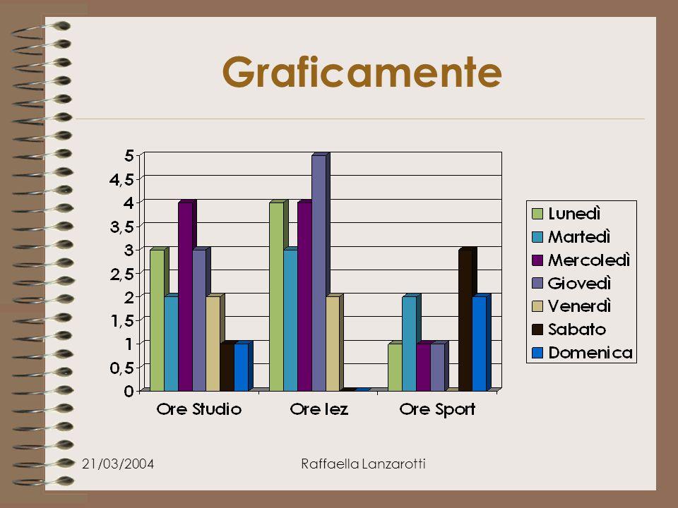21/03/2004Raffaella Lanzarotti Graficamente