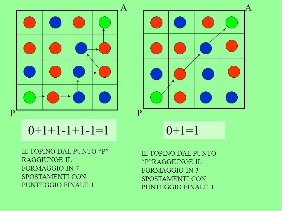 0+1+1-1+1-1=1 P A P A 0+1=1 IL TOPINO DAL PUNTO P RAGGIUNGE IL FORMAGGIO IN 7 SPOSTAMENTI CON PUNTEGGIO FINALE 1 IL TOPINO DAL PUNTO P RAGGIUNGE IL FORMAGGIO IN 3 SPOSTAMENTI CON PUNTEGGIO FINALE 1