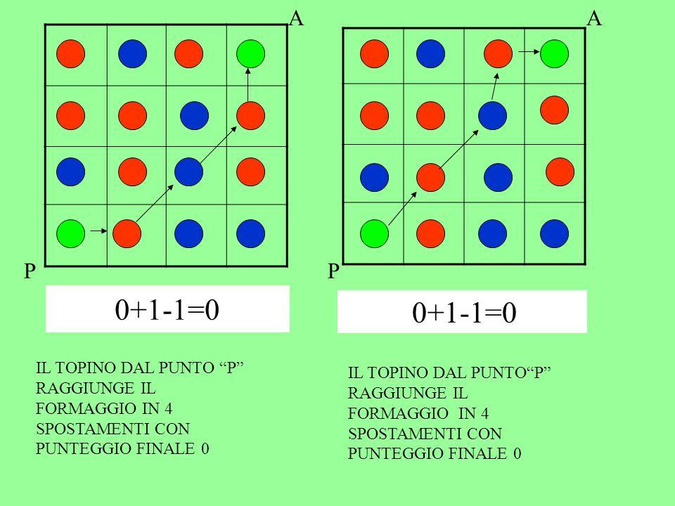 0+1-1+0+1+0=1 P A P A IL TOPINO DAL PUNTO P RAGGIUNGE IL FORMAGGIO IN 7 SPOSTAMENTI CON PUNTEGGIO FINALE 1 IL TOPINO DAL PUNTO P RAGGIUNGE IL FORMAGGIO IN 5 SPOSTAMENTI CON PUNTEGGIO FINALE 0 1-1+1-1=00+1-1+0+1+0=1