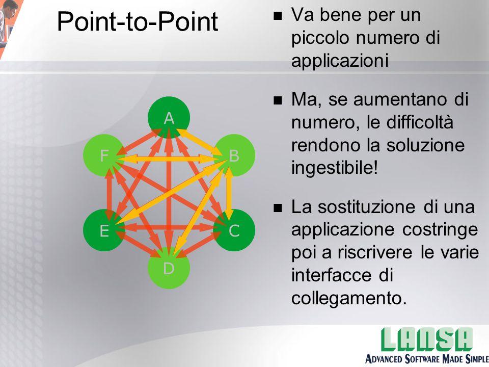 New B B A F C D E Point-to-Point n Va bene per un piccolo numero di applicazioni n Ma, se aumentano di numero, le difficoltà rendono la soluzione ingestibile.