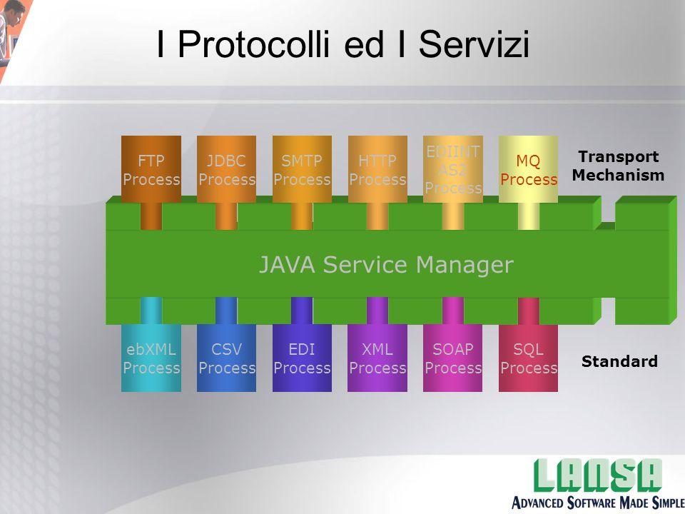 I Protocolli ed I Servizi Transport Mechanism Standard JAVA Service Manager MQ Process EDIINT AS2 Process HTTP Process SMTP Process JDBC Process FTP Process ebXML Process CSV Process EDI Process XML Process SOAP Process SQL Process
