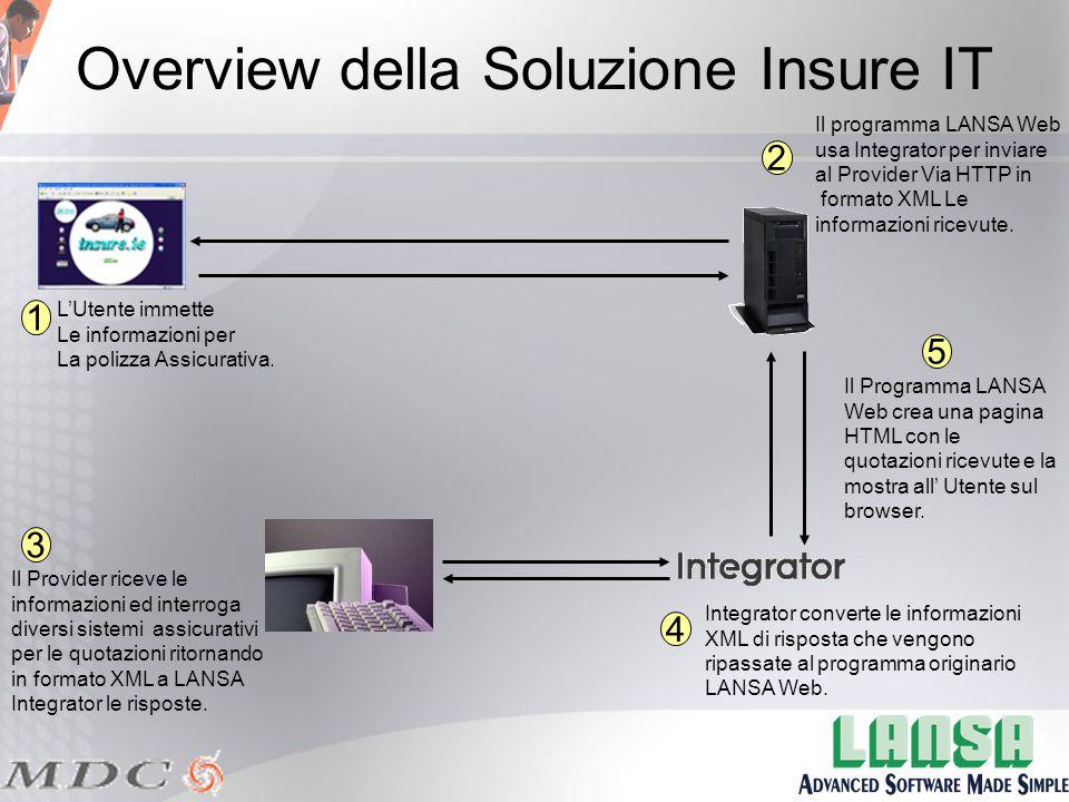 Overview della Soluzione Insure IT L'Utente immette Le informazioni per La polizza Assicurativa.