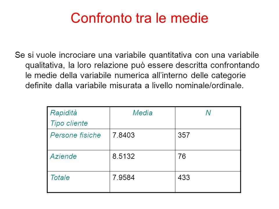 Confronto tra le medie Se si vuole incrociare una variabile quantitativa con una variabile qualitativa, la loro relazione può essere descritta confrontando le medie della variabile numerica all'interno delle categorie definite dalla variabile misurata a livello nominale/ordinale.