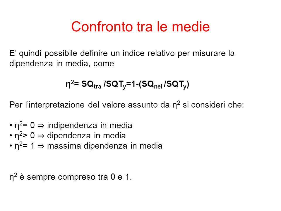 E' quindi possibile definire un indice relativo per misurare la dipendenza in media, come η 2 = SQ tra /SQT y =1-(SQ nei /SQT y ) Per l'interpretazione del valore assunto da η 2 si consideri che: η 2 = 0 ⇒ indipendenza in media η 2 > 0 ⇒ dipendenza in media η 2 = 1 ⇒ massima dipendenza in media η 2 è sempre compreso tra 0 e 1.