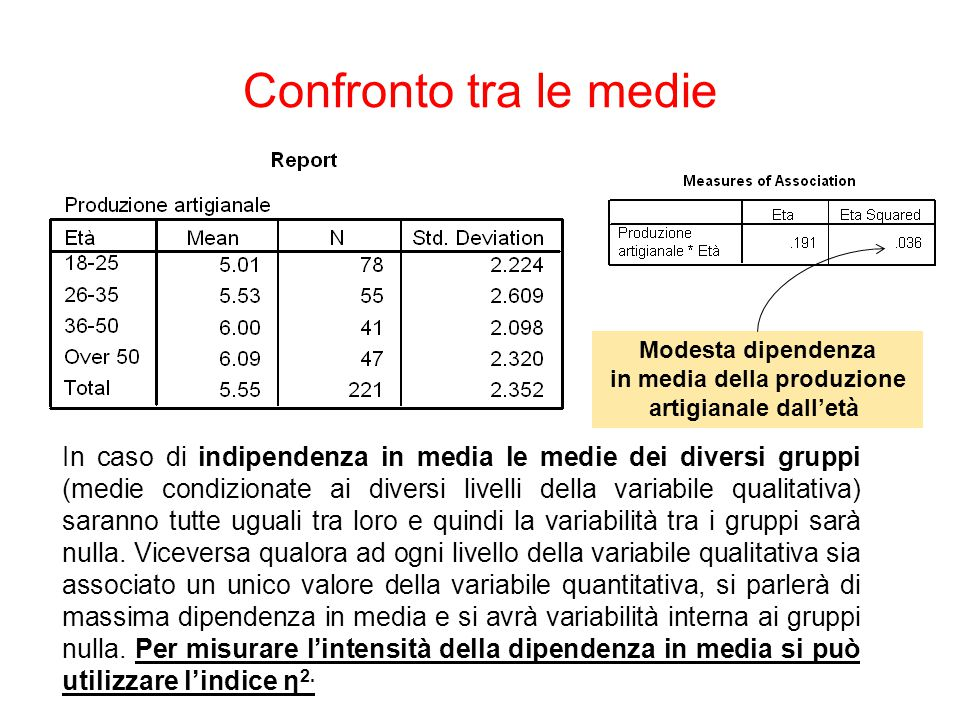Confronto tra le medie In caso di indipendenza in media le medie dei diversi gruppi (medie condizionate ai diversi livelli della variabile qualitativa) saranno tutte uguali tra loro e quindi la variabilità tra i gruppi sarà nulla.