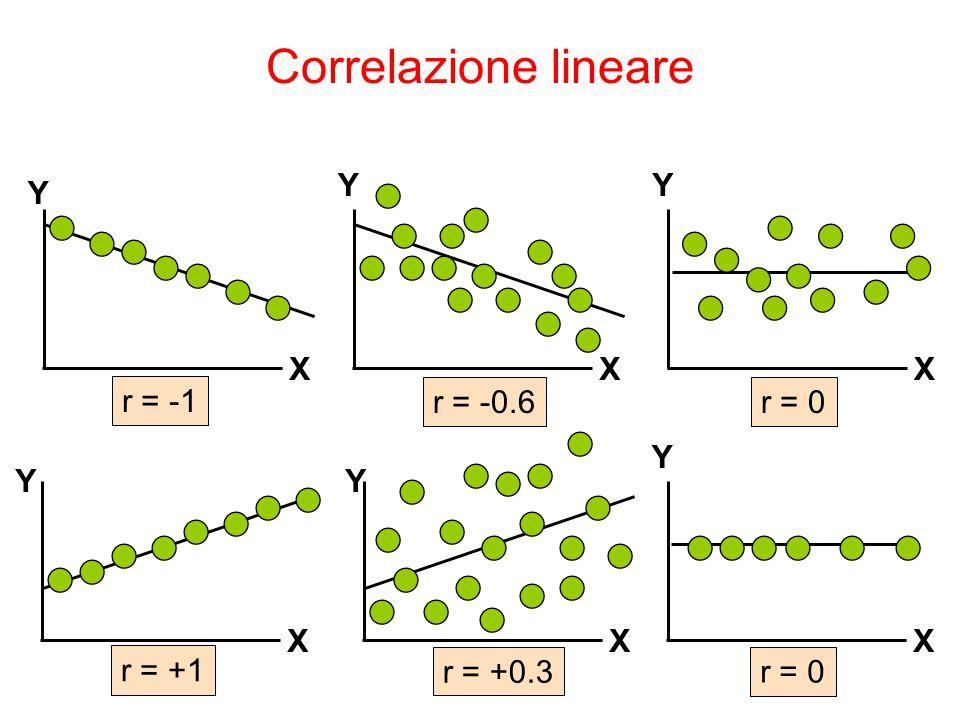 Y X Y X Y X Y X Y X r = -1 r = -0.6r = 0 r = +0.3 r = +1 Y X r = 0 Correlazione lineare