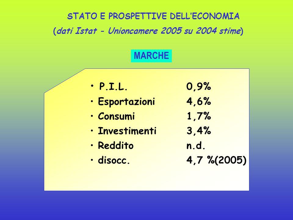PIL 0,0 % reddito0,1 % consumi 0,3 % investimenti - 0,6% export 0,3 % disocc. 7,7 % (2005) ITALIA STATO E PROSPETTIVE DELL'ECONOMIA (dati Istat 2005 s