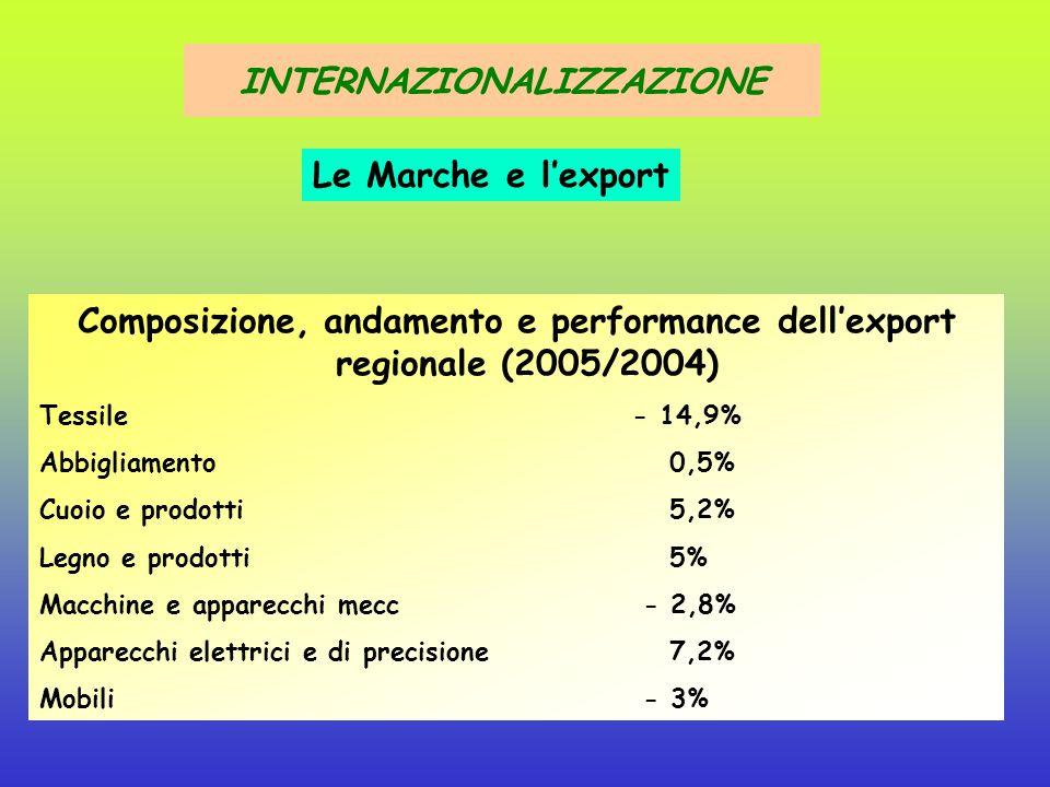 Composizione, andamenti e performance dell'export regionale 2004: 3,1% export nazionale 2005: 3,2% export nazionale 2005/2004 Regione:+4,6% 2005/2004