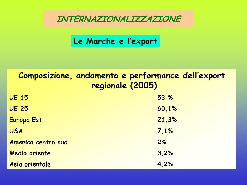 Composizione, andamento e performance dell'export regionale (2005/2004) Tessile - 14,9% Abbigliamento0,5% Cuoio e prodotti5,2% Legno e prodotti5% Macc