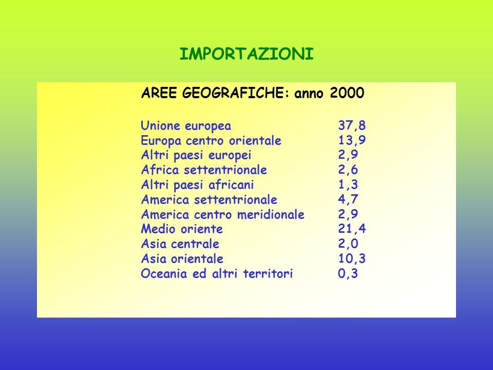 Composizione, andamento e performance dell'export regionale (2005) UE 15 53 % UE 2560,1% Europa Est21,3% USA7,1% America centro sud 2% Medio oriente3,