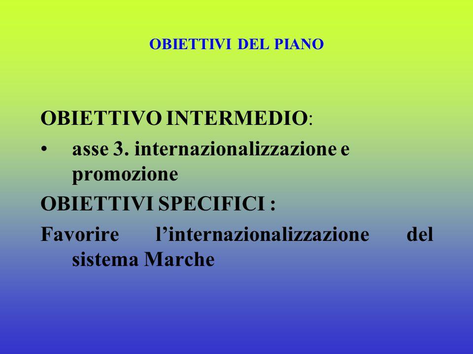 OBIETTIVI DEL PIANO OBIETTIVO INTERMEDIO: asse 2 ricerca e sviluppo, qualita' ed innovazione OBIETTIVI SPECIFICI : Diffondere i servizi qualificanti e