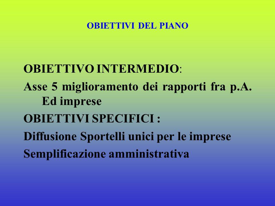 OBIETTIVI DEL PIANO OBIETTIVO INTERMEDIO: asse 4. equilibrio gestione finanziaria OBIETTIVI SPECIFICI : Favorire la capitalizzazione delle imprese e s