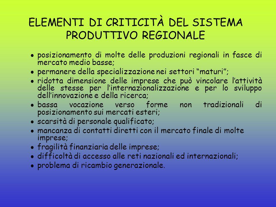 Composizione, andamenti e performance dell'export regionale 2004: 3,1% export nazionale 2005: 3,2% export nazionale 2005/2004 Regione:+4,6% 2005/2004 Italia:+4% INTERNAZIONALIZZAZIONE Le Marche e l'export