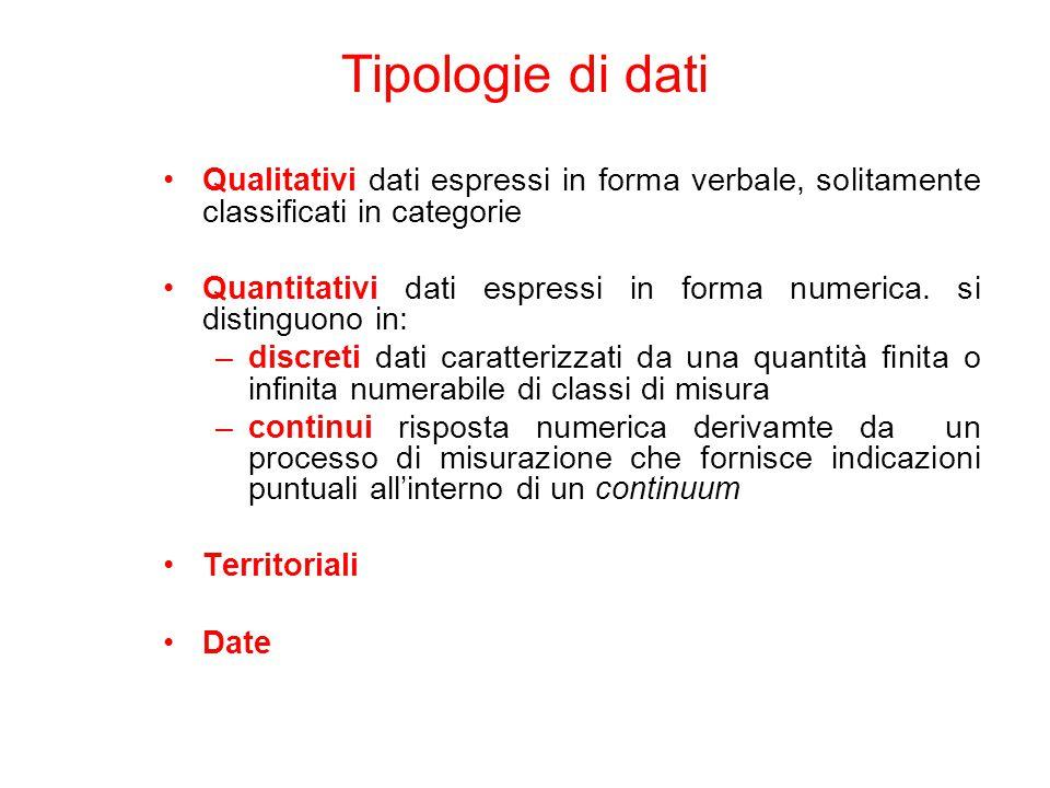Tipologie di dati Qualitativi dati espressi in forma verbale, solitamente classificati in categorie Quantitativi dati espressi in forma numerica.