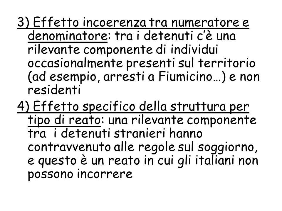 3) Effetto incoerenza tra numeratore e denominatore: tra i detenuti c'è una rilevante componente di individui occasionalmente presenti sul territorio (ad esempio, arresti a Fiumicino…) e non residenti 4) Effetto specifico della struttura per tipo di reato: una rilevante componente tra i detenuti stranieri hanno contravvenuto alle regole sul soggiorno, e questo è un reato in cui gli italiani non possono incorrere
