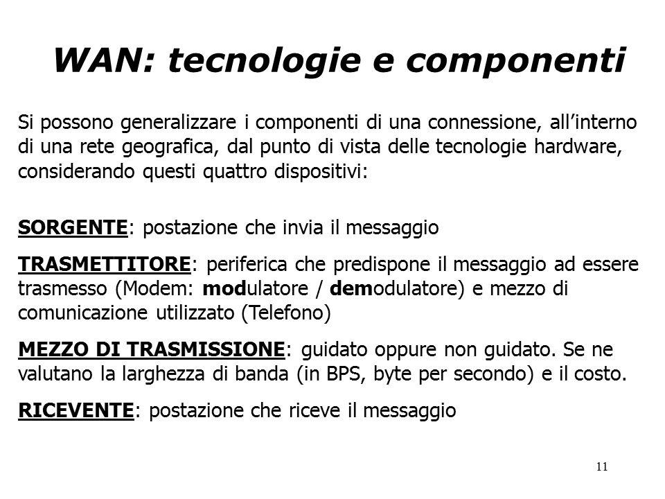 11 WAN: tecnologie e componenti Si possono generalizzare i componenti di una connessione, all'interno di una rete geografica, dal punto di vista delle tecnologie hardware, considerando questi quattro dispositivi: SORGENTE: postazione che invia il messaggio TRASMETTITORE: periferica che predispone il messaggio ad essere trasmesso (Modem: modulatore / demodulatore) e mezzo di comunicazione utilizzato (Telefono) MEZZO DI TRASMISSIONE: guidato oppure non guidato.