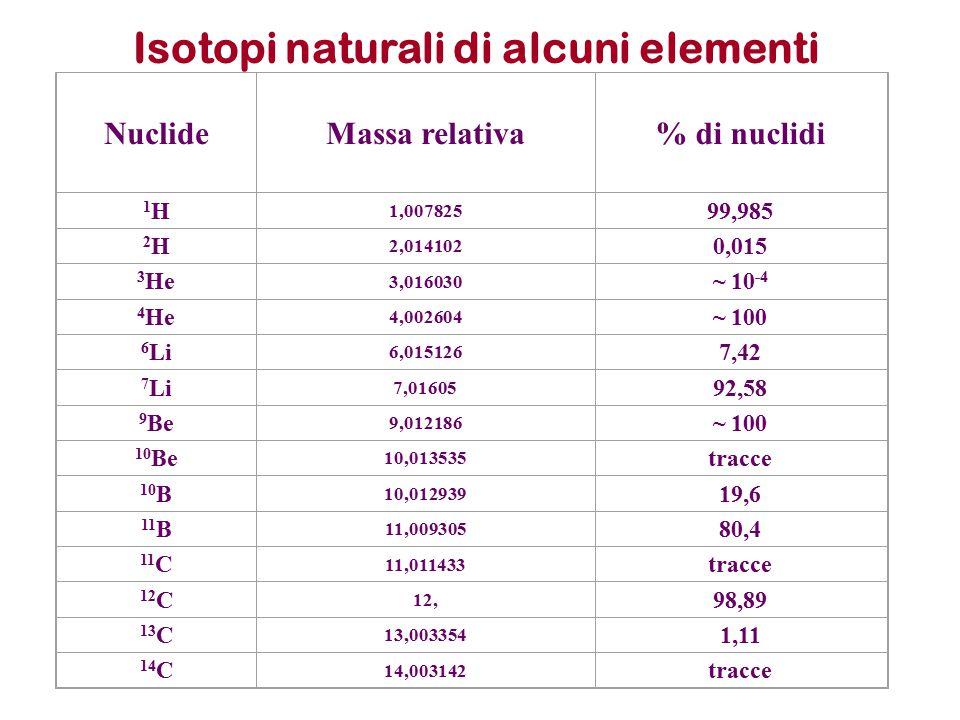 Isotopi naturali di alcuni elementi NuclideMassa relativa% di nuclidi 1H1H 1,007825 99,985 2H2H 2,014102 0,015 3 He 3,016030 ~ 10 -4 4 He 4,002604 ~ 1