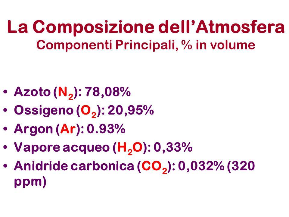 La Composizione dell'Atmosfera Componenti Principali, % in volume Azoto (N 2 ): 78,08% Ossigeno (O 2 ): 20,95% Argon (Ar): 0.93% Vapore acqueo (H 2 O): 0,33% Anidride carbonica (CO 2 ): 0,032% (320 ppm)