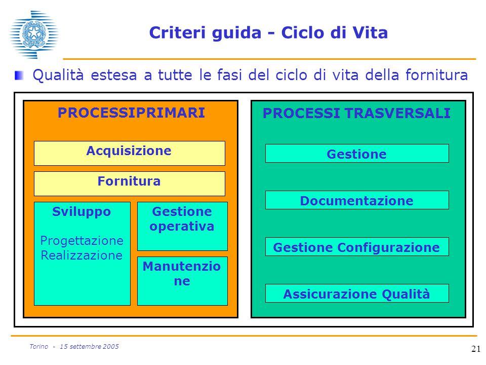 21 Torino - 15 settembre 2005 Acquisizione Fornitura Gestione operativa Manutenzio ne Sviluppo Progettazione Realizzazione Gestione Configurazione PRO