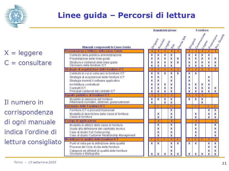 31 Torino - 15 settembre 2005 Linee guida – Percorsi di lettura X = leggere C = consultare Il numero in corrispondenza di ogni manuale indica l'ordine
