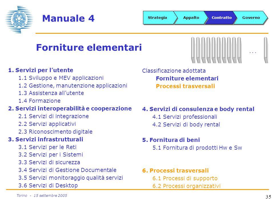 35 Torino - 15 settembre 2005 Manuale 4 1. Servizi per l'utente 1.1 Sviluppo e MEV applicazioni 1.2 Gestione, manutenzione applicazioni 1.3 Assistenza