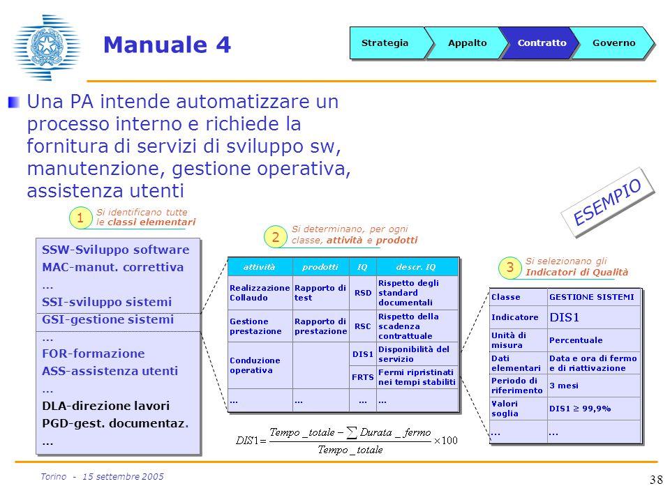 38 Torino - 15 settembre 2005 Manuale 4 Una PA intende automatizzare un processo interno e richiede la fornitura di servizi di sviluppo sw, manutenzio
