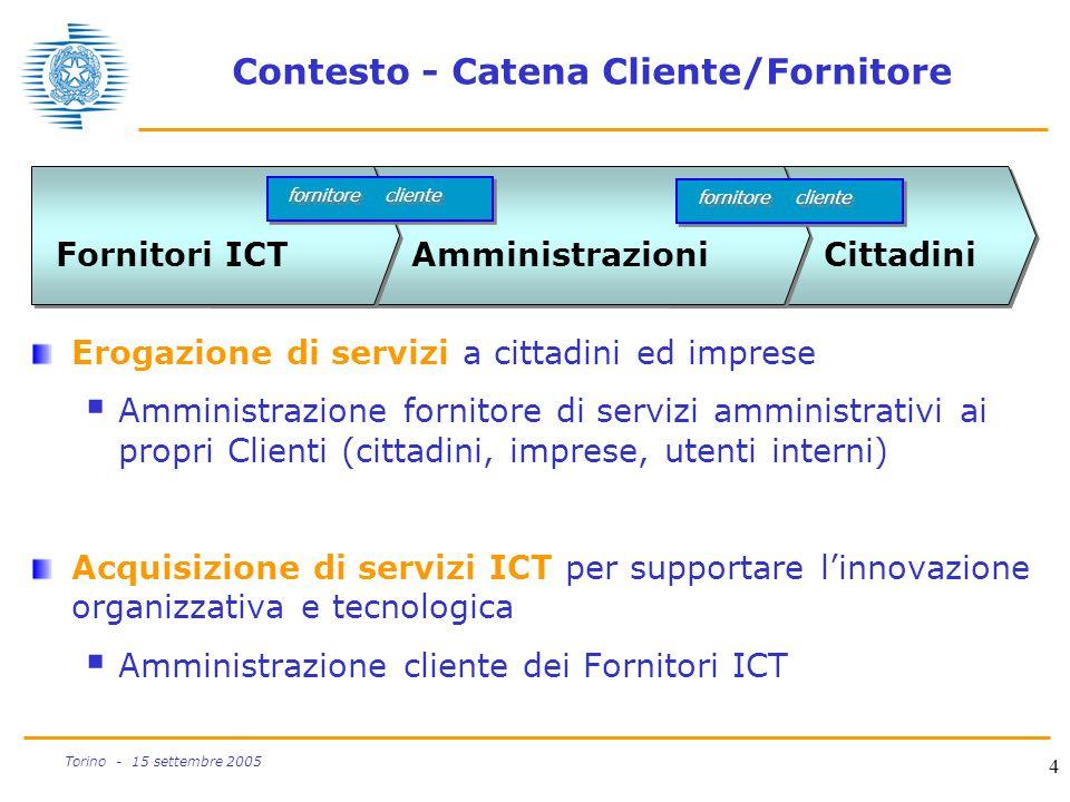 4 Torino - 15 settembre 2005 Contesto - Catena Cliente/Fornitore Erogazione di servizi a cittadini ed imprese  Amministrazione fornitore di servizi a