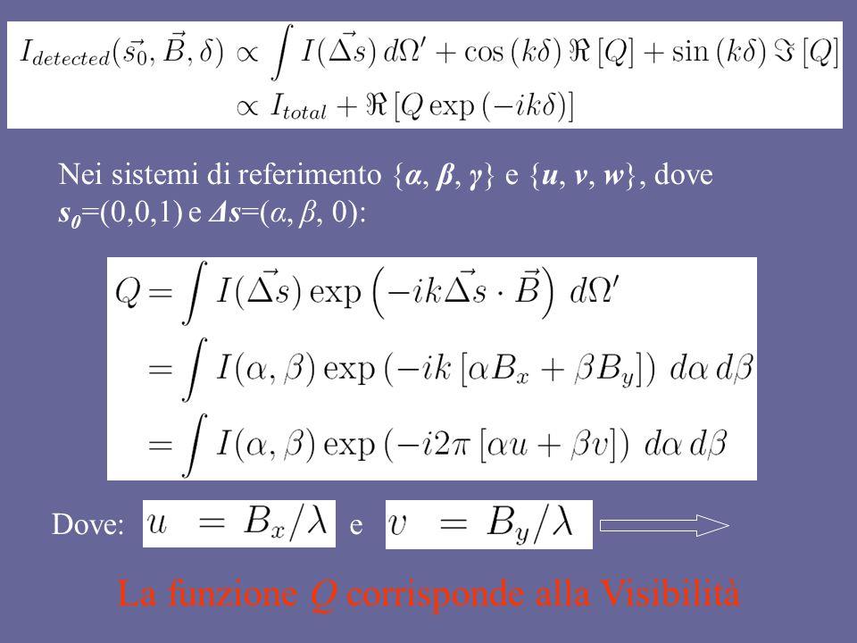 Nei sistemi di referimento {α, β, γ} e {u, v, w}, dove s 0 =(0,0,1) e Δs=(α, β, 0): Dove:e La funzione Q corrisponde alla Visibilità