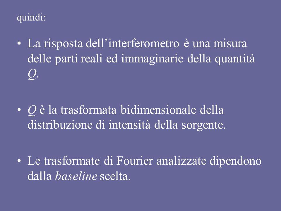 quindi: La risposta dell'interferometro è una misura delle parti reali ed immaginarie della quantità Q.