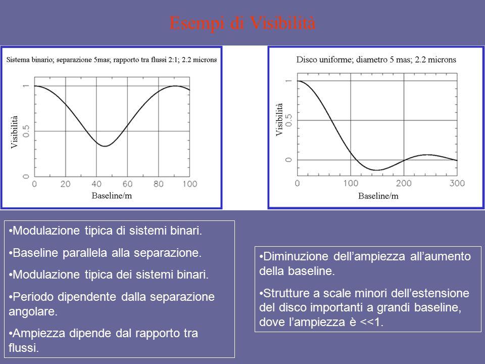 Esempi di Visibilità Modulazione tipica di sistemi binari.