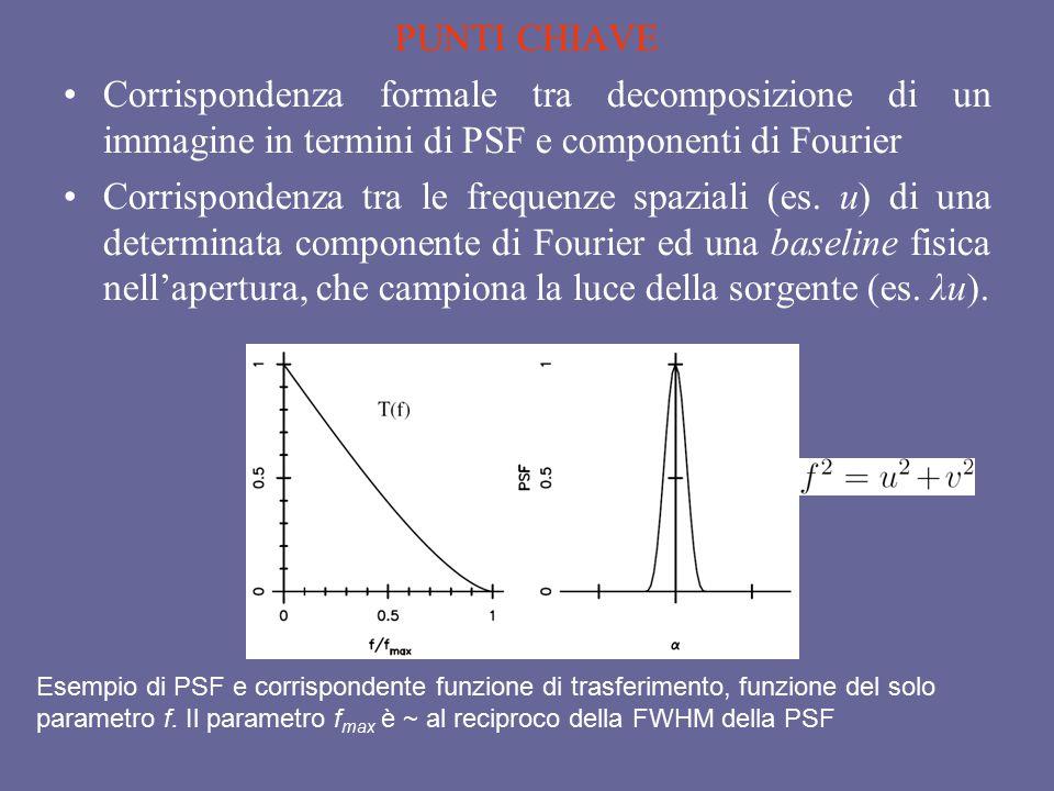 PUNTI CHIAVE Corrispondenza formale tra decomposizione di un immagine in termini di PSF e componenti di Fourier Corrispondenza tra le frequenze spaziali (es.