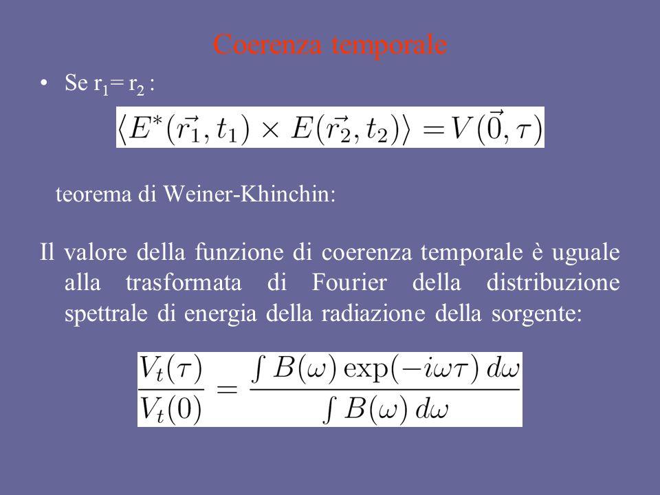 Coerenza temporale Se r 1 = r 2 : teorema di Weiner-Khinchin: Il valore della funzione di coerenza temporale è uguale alla trasformata di Fourier della distribuzione spettrale di energia della radiazione della sorgente: